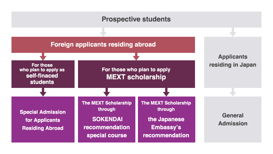 Overview of admissions - Admissions - The Graduate