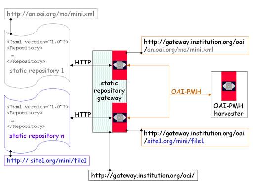 Open Archives Initiativeメタデータハーベスティングプロトコル実装 ...
