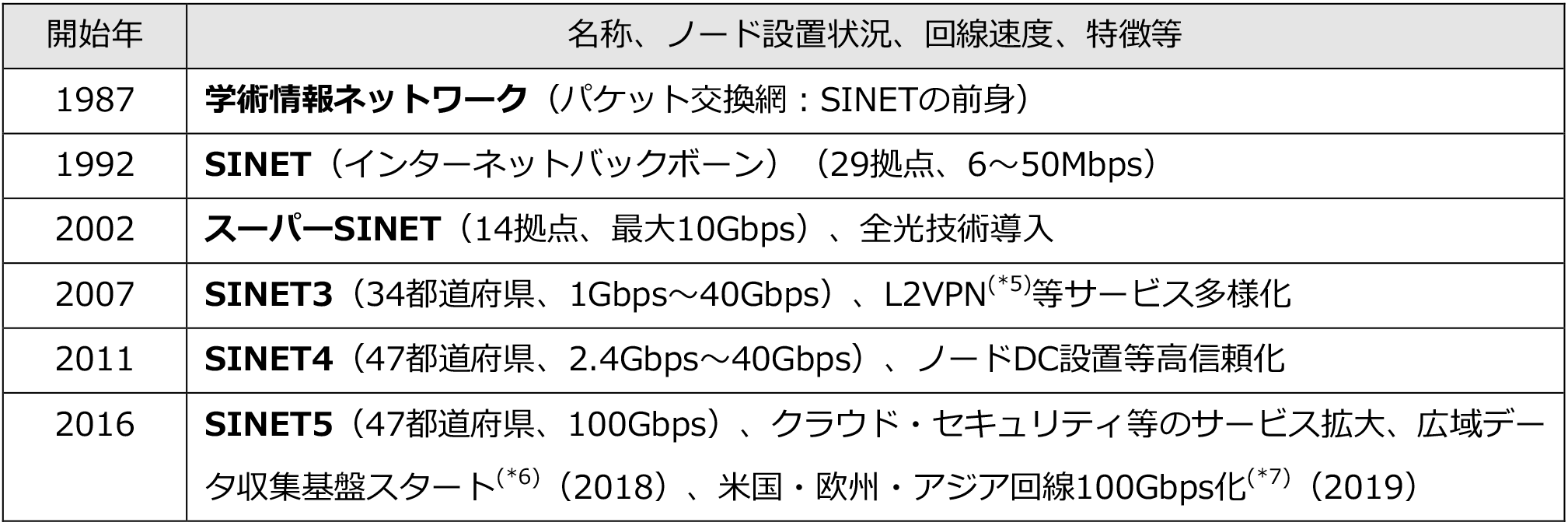 nii_newsrelease_20190313_table2.png