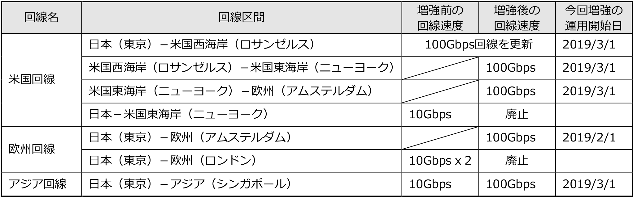 nii_newsrelease_20190301_table1.png