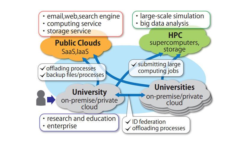 ネットワーク上の様々な計算資源...